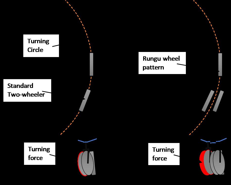 Rungu physics